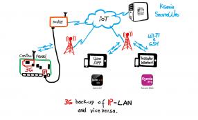 DIAS presenta lares 4.0 di KSENIA Security, la più innovativa piattaforma IoT ibrida per sicurezza e home automation