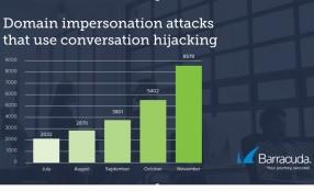 Conversation hijacking, attacchi aumentati del 400%