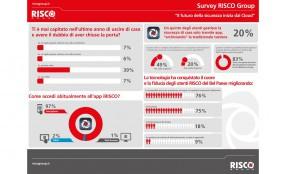 Studio di RISCO Group: italiani pazzi per le app, anche per la gestione della sicurezza domestica