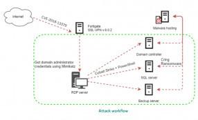 Il ransomware Cring infetta organizzazioni industriali attraverso vulnerabilità dei server VPN