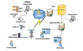 Rondamatic Cloud, il sistema di controllo ronde per gli Istituti di Vigilanza evoluti