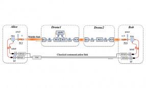 Meccanica Quantistica, la nuova frontiera per Cybersecurity e sicurezza delle comunicazioni